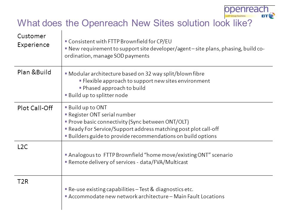 What does the Openreach New Sites solution look like