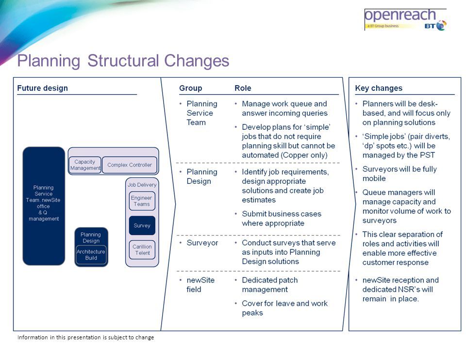 Planning Structural Changes