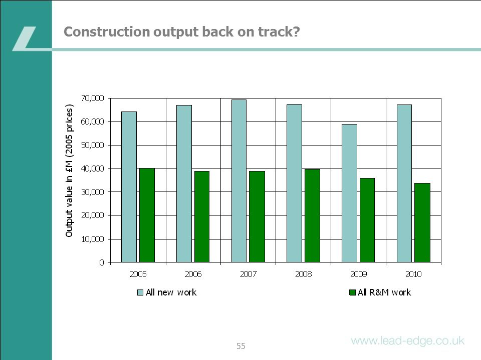 Construction output back on track