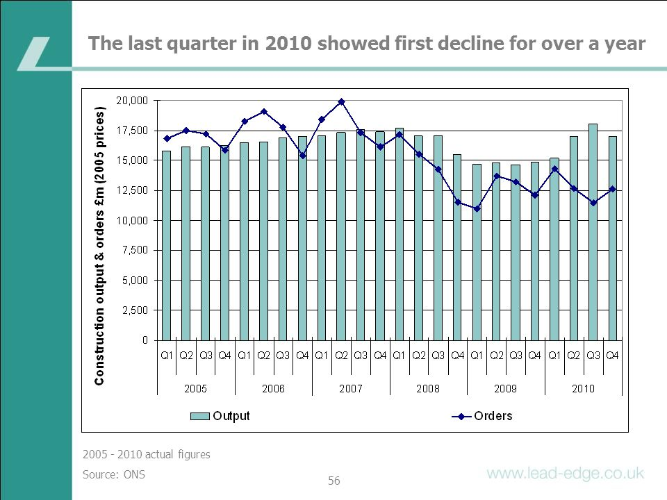 The last quarter in 2010 showed first decline for over a year