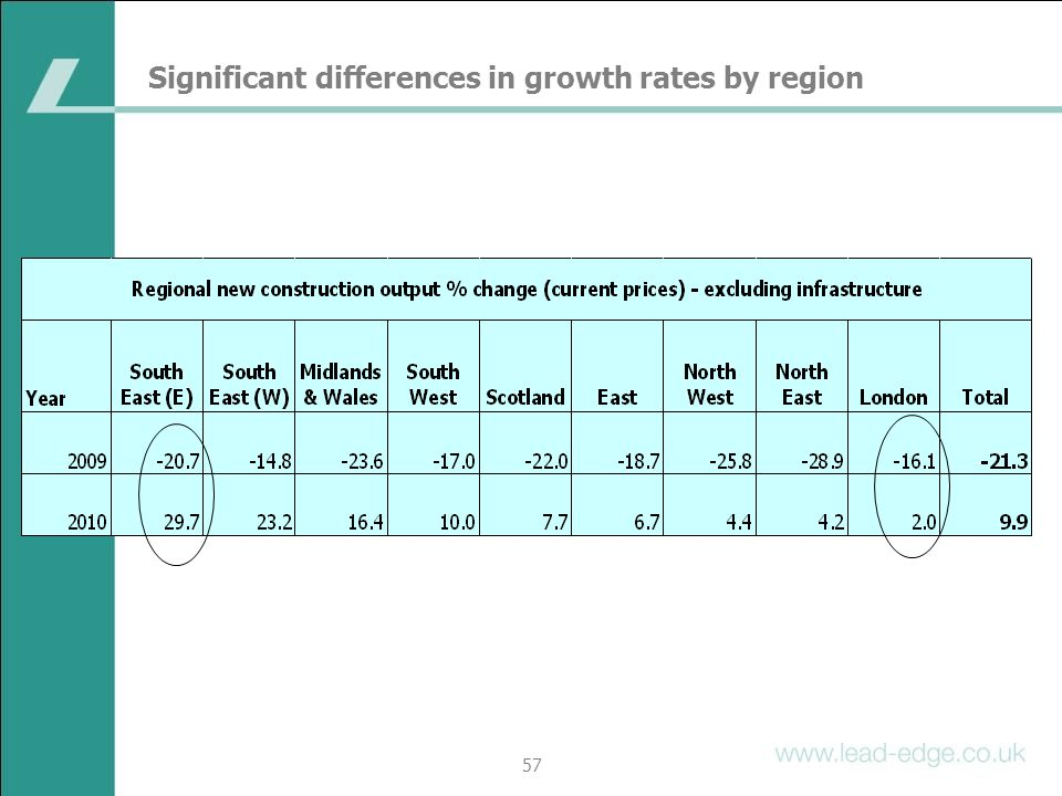 Significant differences in growth rates by region