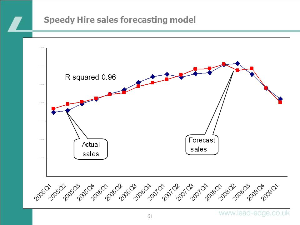 Speedy Hire sales forecasting model