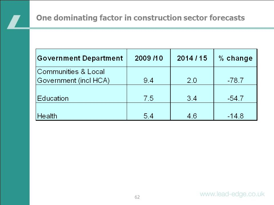 One dominating factor in construction sector forecasts