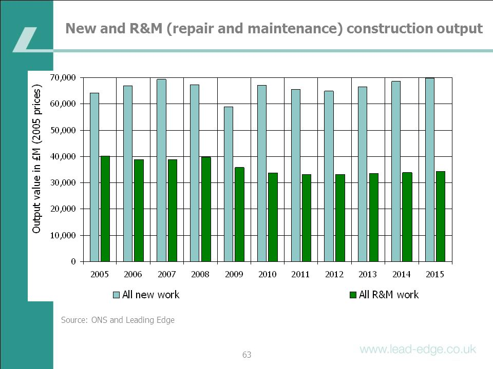 New and R&M (repair and maintenance) construction output
