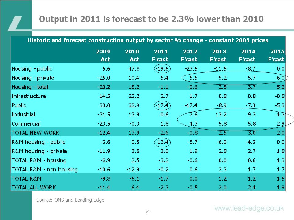 Output in 2011 is forecast to be 2.3% lower than 2010