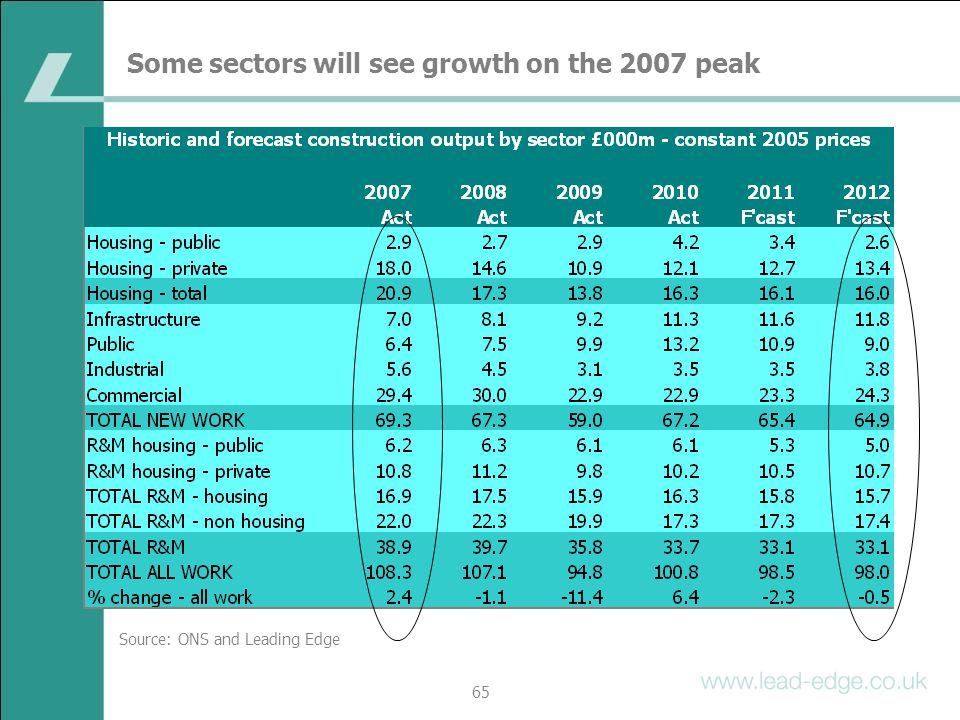 Some sectors will see growth on the 2007 peak