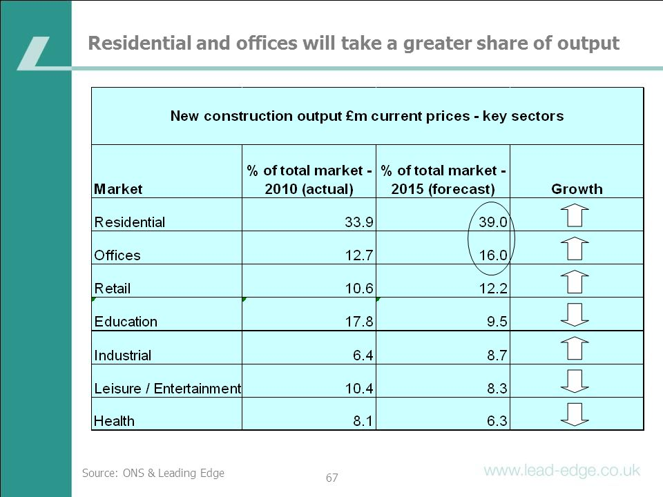 Residential and offices will take a greater share of output