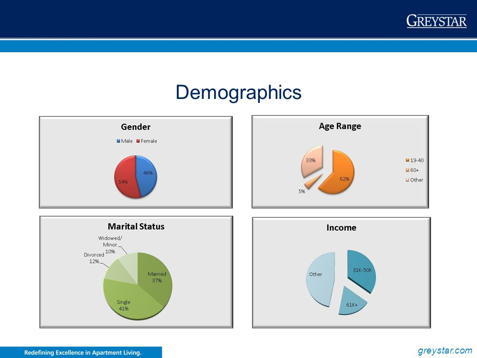 Demographics 54% MALE 46% FEMALE 41% SINGLE 37% MARRIED
