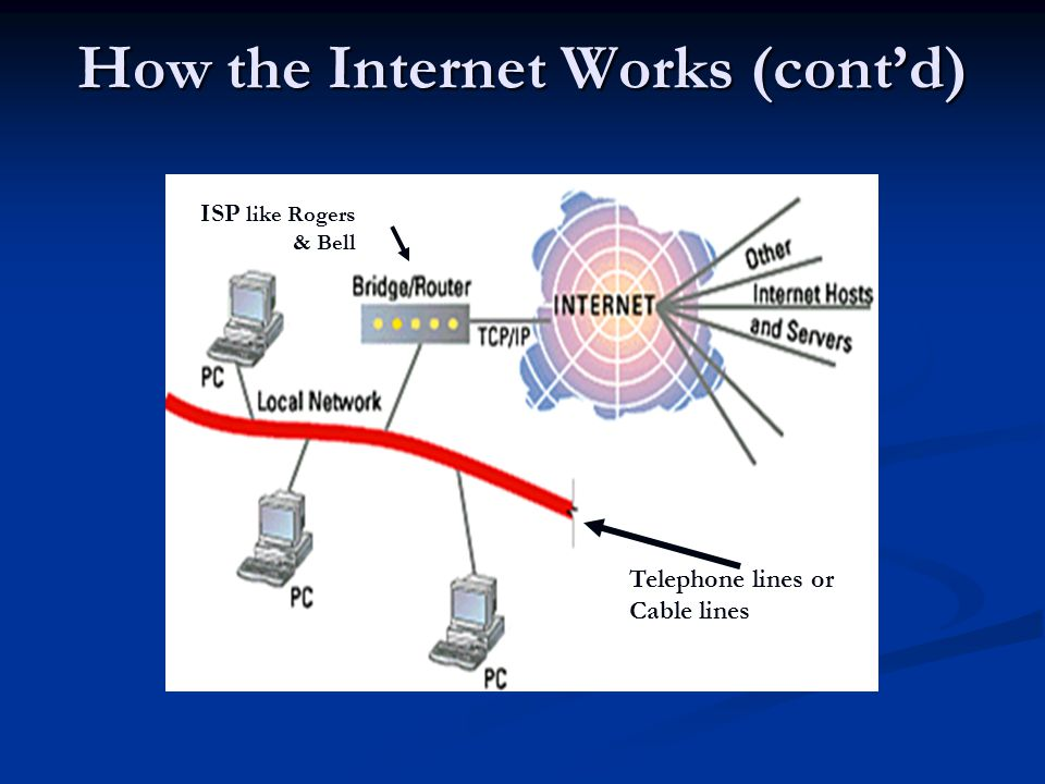 How the Internet Works (cont'd)