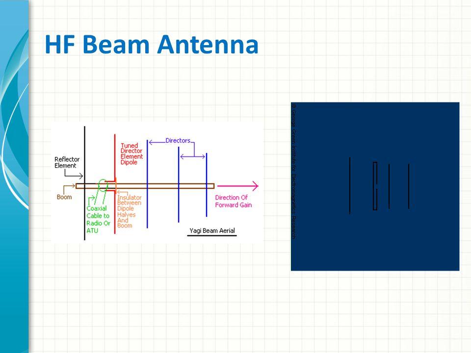 HF Beam Antenna