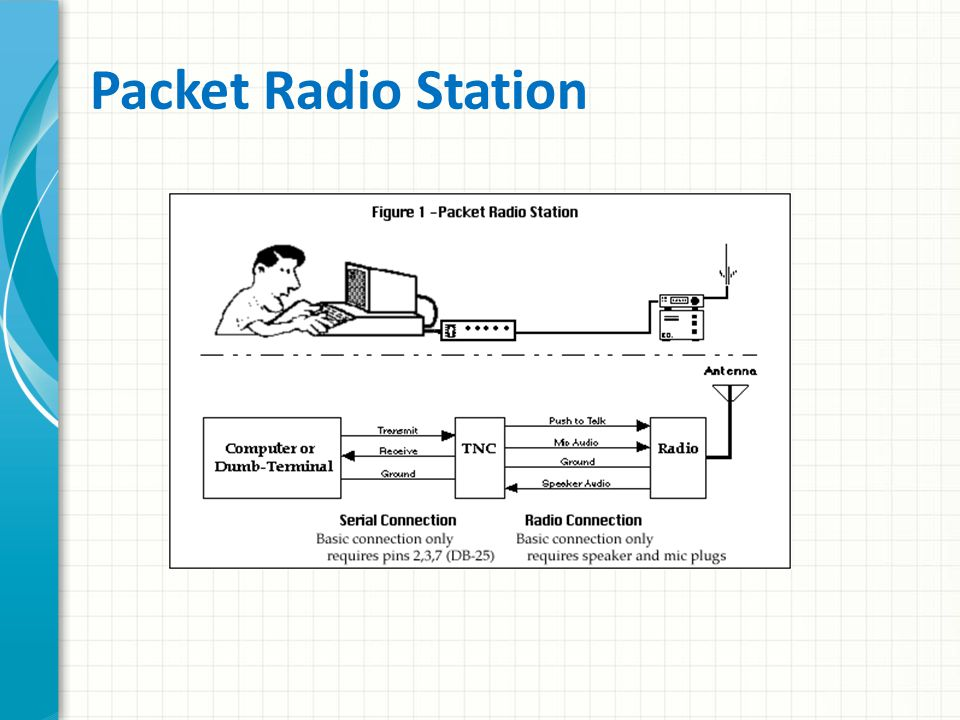 Packet Radio Station