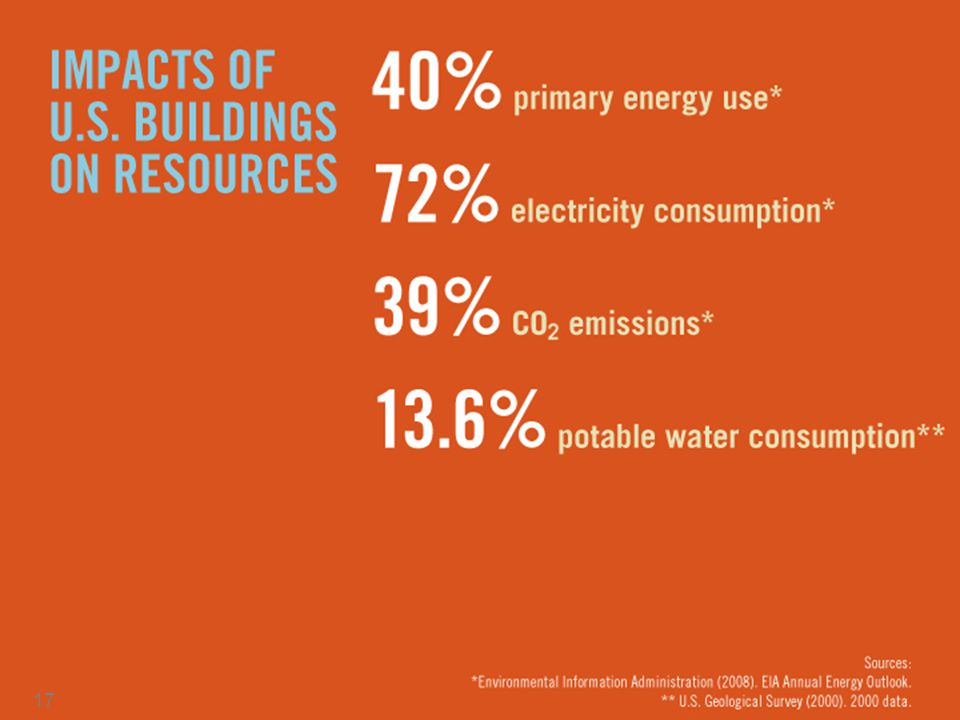 It's an important topic because buildings have a huge impact on the environment.