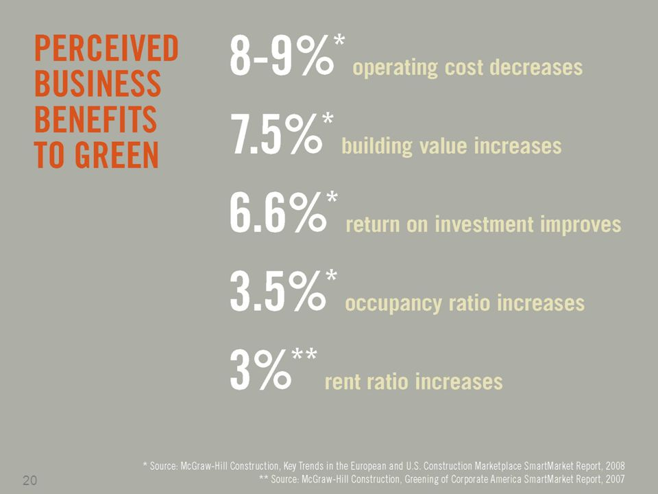 Energy efficiency buffers operating budgets from potential short- or long-term increases in energy prices.