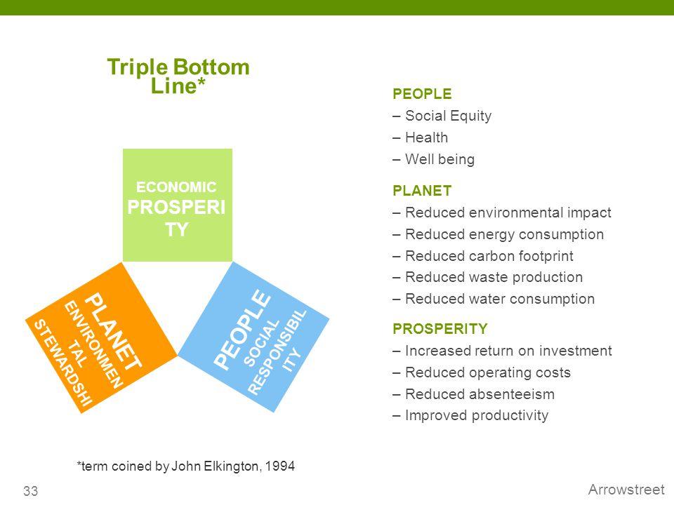 Triple Bottom Line* PEOPLE PLANET PEOPLE – Social Equity – Health