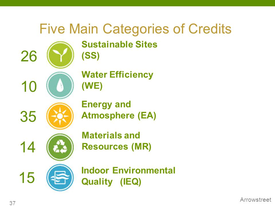 Five Main Categories of Credits