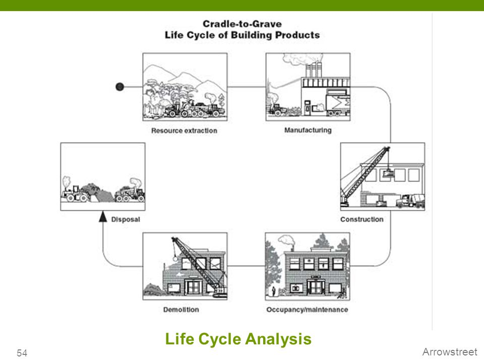 The LCA of a building is necessary to evaluate the environmental impact of a building over its life.