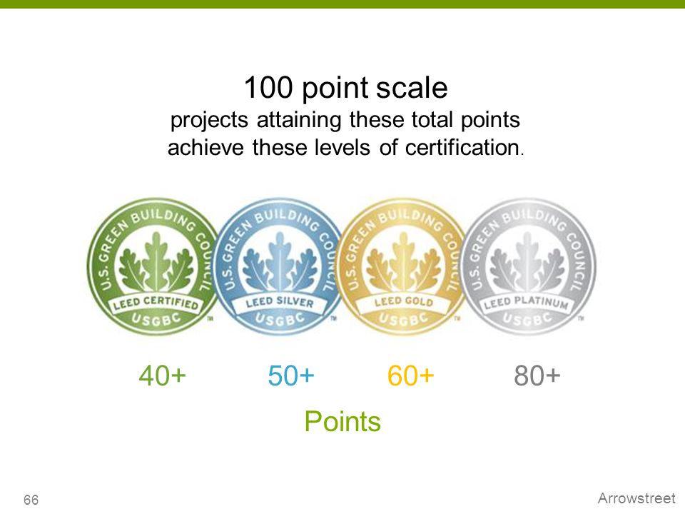 100 point scale 40+ 50+ 60+ 80+ Points