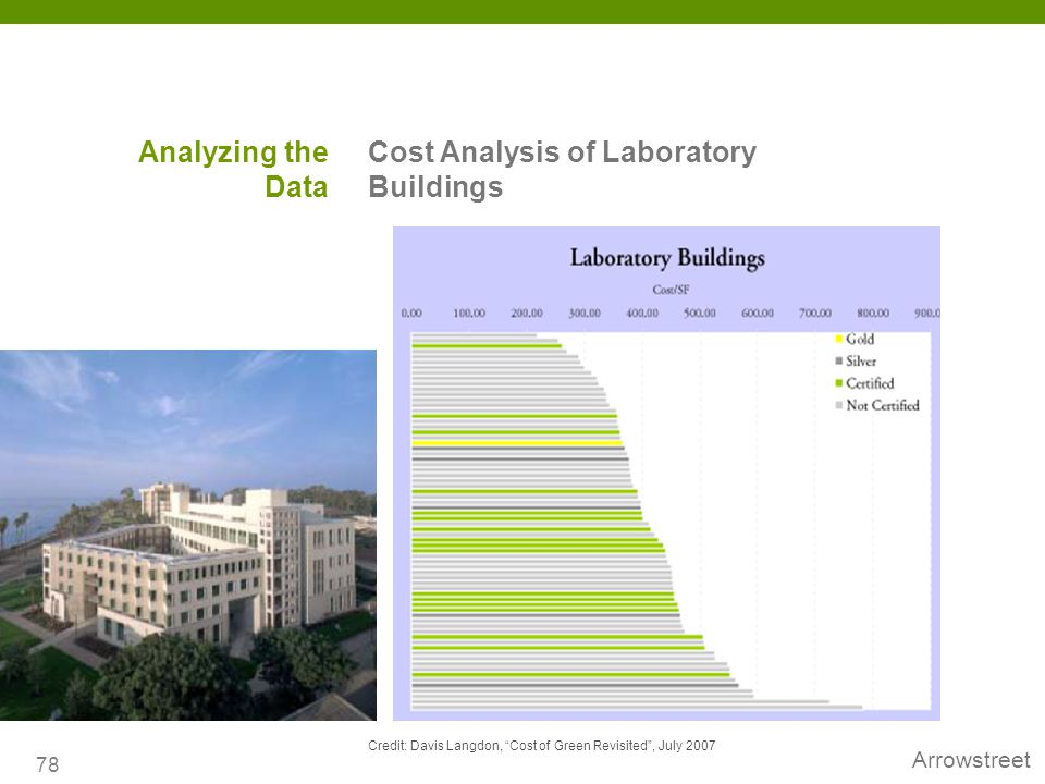 Cost Analysis of Laboratory Buildings