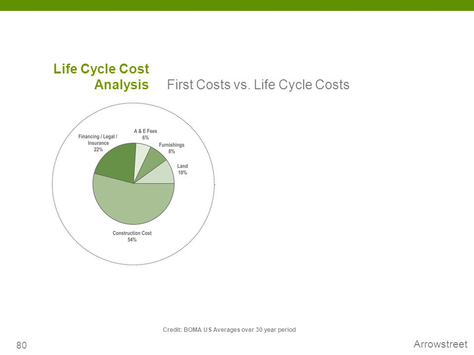 Life Cycle Cost Analysis First Costs vs. Life Cycle Costs