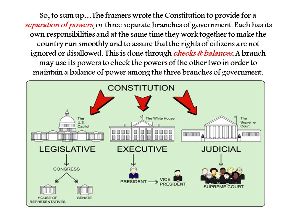 So, to sum up…The framers wrote the Constitution to provide for a separation of powers, or three separate branches of government.