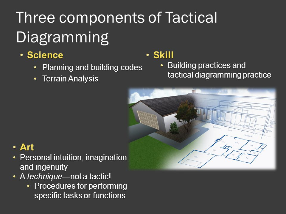 Three components of Tactical Diagramming