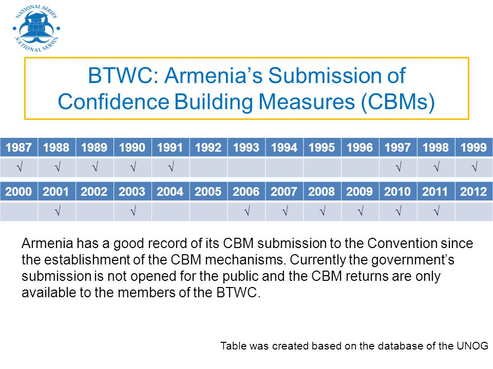 BTWC: Armenia's Submission of Confidence Building Measures (CBMs)