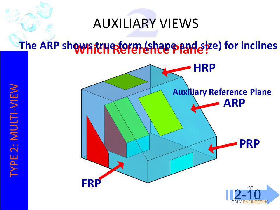 AUXILIARY VIEWS Which Reference Plane 2-10 HRP ARP PRP FRP 2
