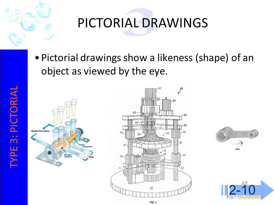 IOT POLY ENGINEERING 2-10. PICTORIAL DRAWINGS. 3. Pictorial drawings show a likeness (shape) of an object as viewed by the eye.