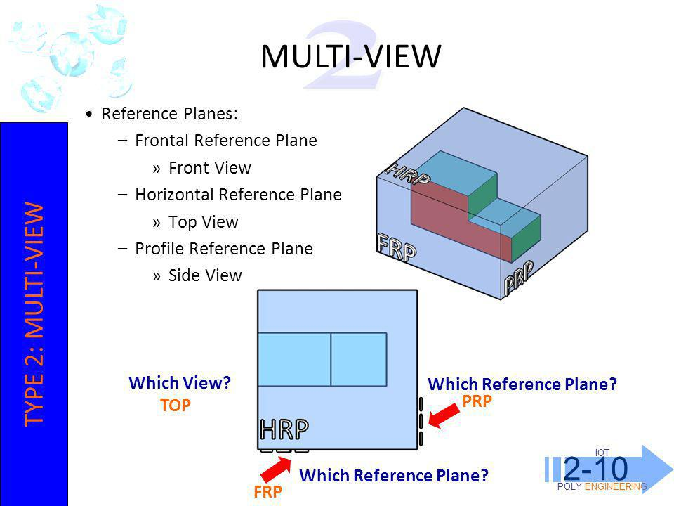 MULTI-VIEW 2-10 2 TYPE 2: MULTI-VIEW Reference Planes: