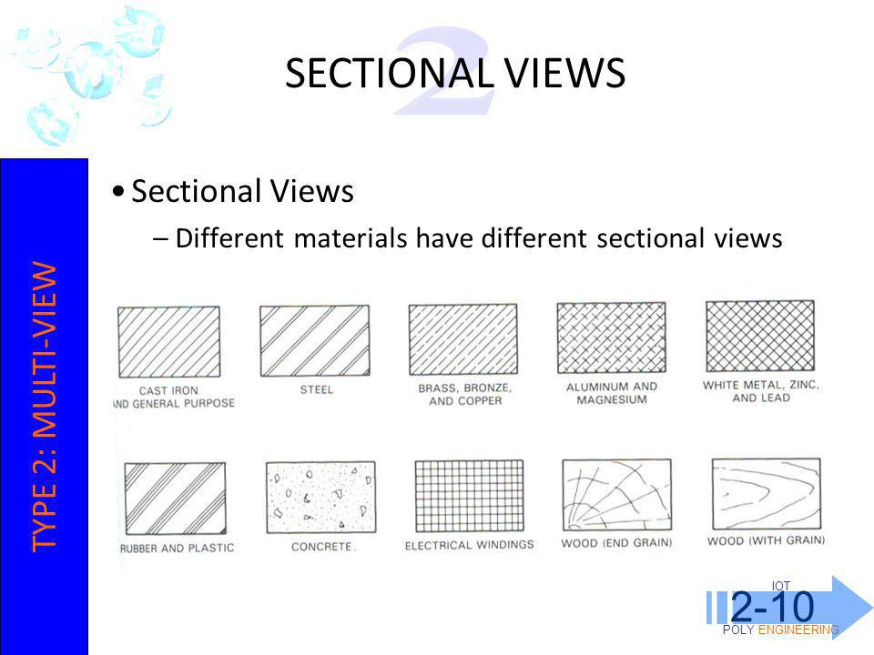 SECTIONAL VIEWS 2-10 2 Sectional Views TYPE 2: MULTI-VIEW