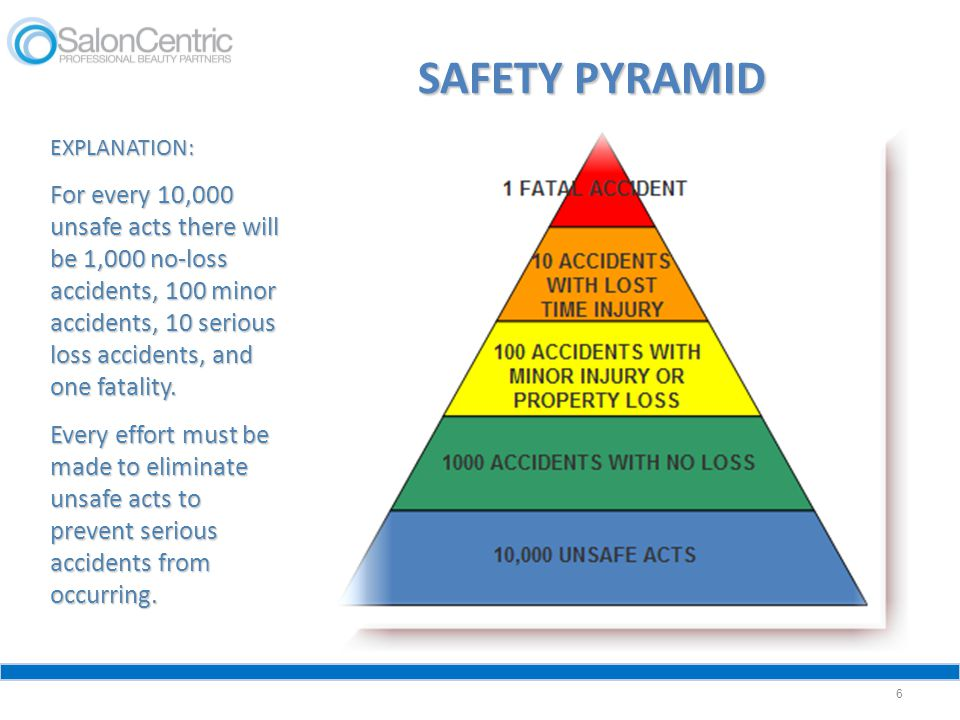 SAFETY PYRAMID EXPLANATION:
