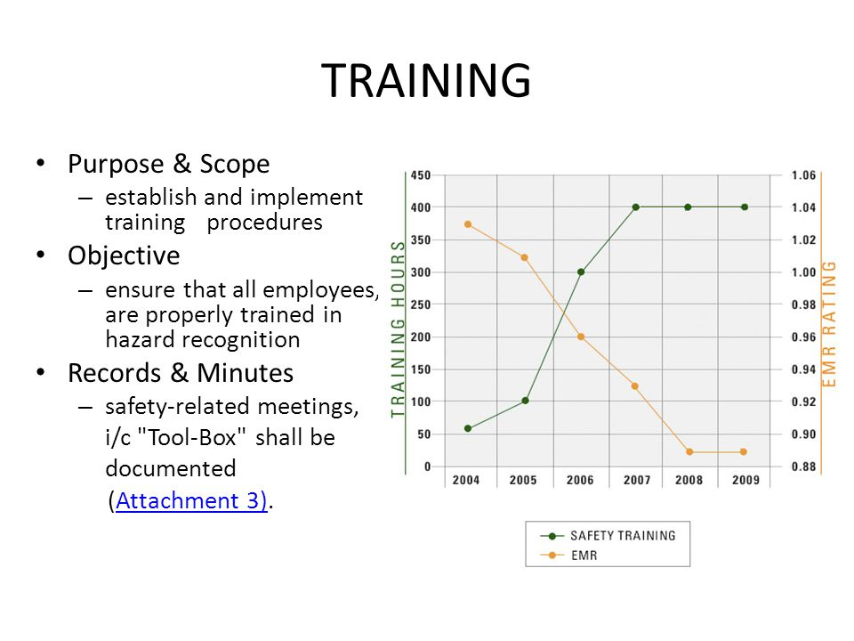 TRAINING Purpose & Scope Objective Records & Minutes