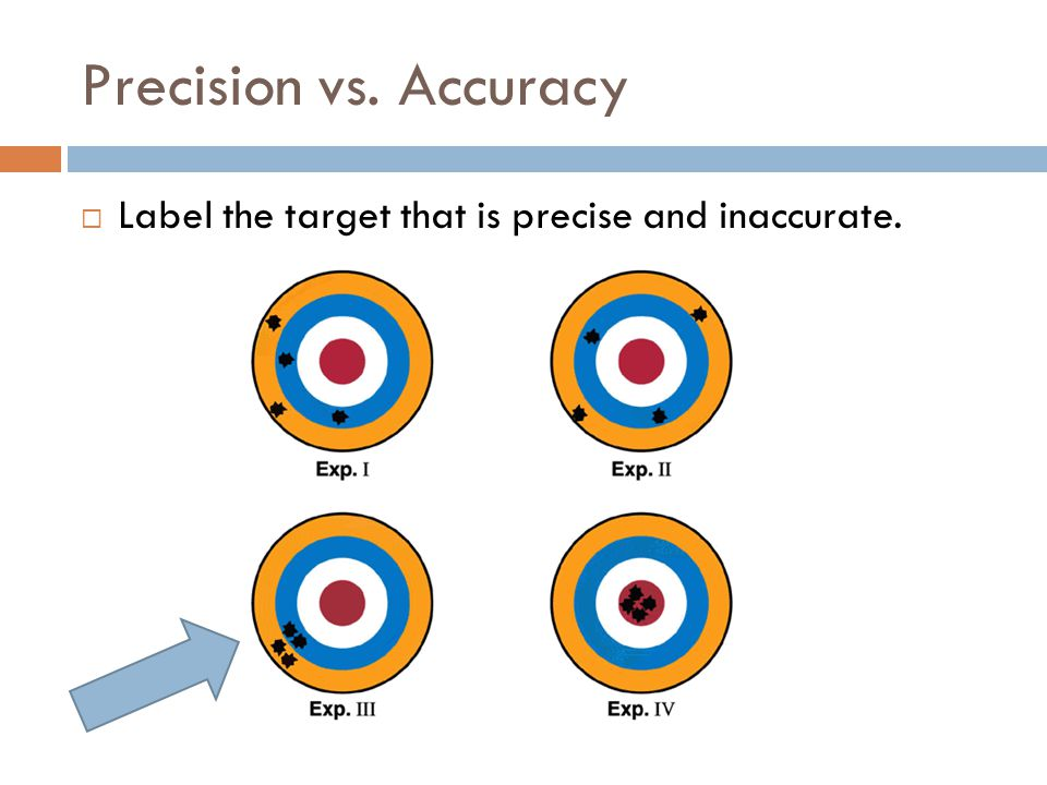 Precision vs. Accuracy Label the target that is precise and inaccurate.