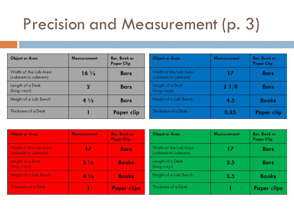 Precision and Measurement (p. 3)