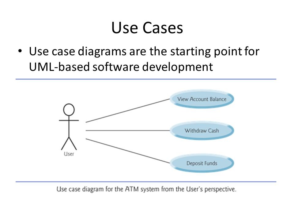 Use Cases Use case diagrams are the starting point for UML-based software development