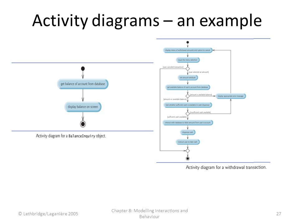 Activity diagrams – an example