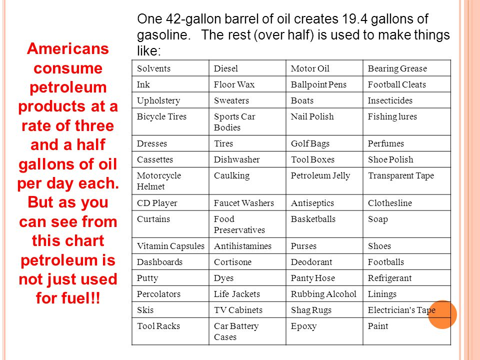 One 42-gallon barrel of oil creates 19. 4 gallons of gasoline