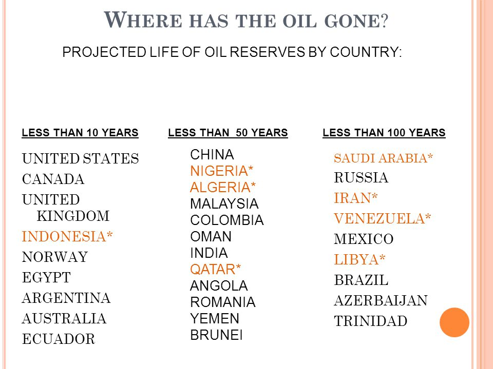PROJECTED LIFE OF OIL RESERVES BY COUNTRY: