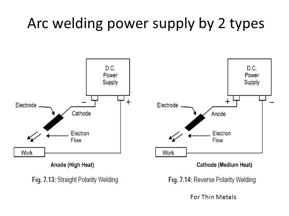 Arc welding power supply by 2 types