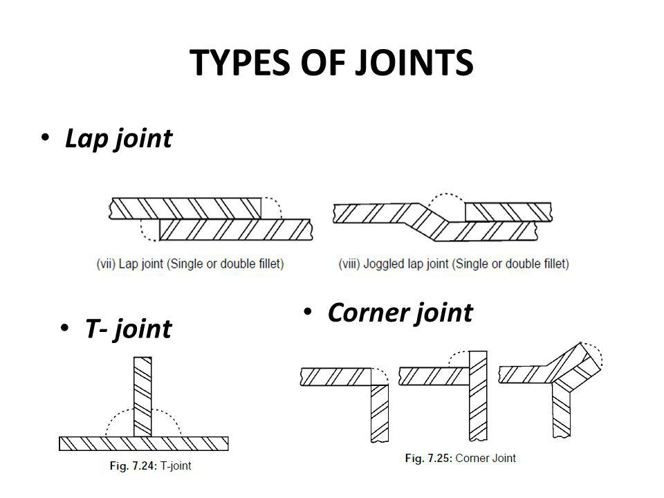 TYPES OF JOINTS Lap joint Corner joint T- joint