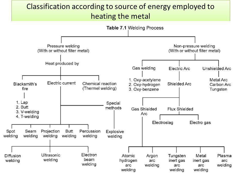 Classification according to source of energy employed to heating the metal