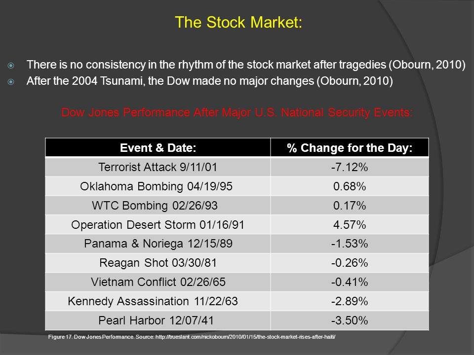 The Stock Market: There is no consistency in the rhythm of the stock market after tragedies (Obourn, 2010)