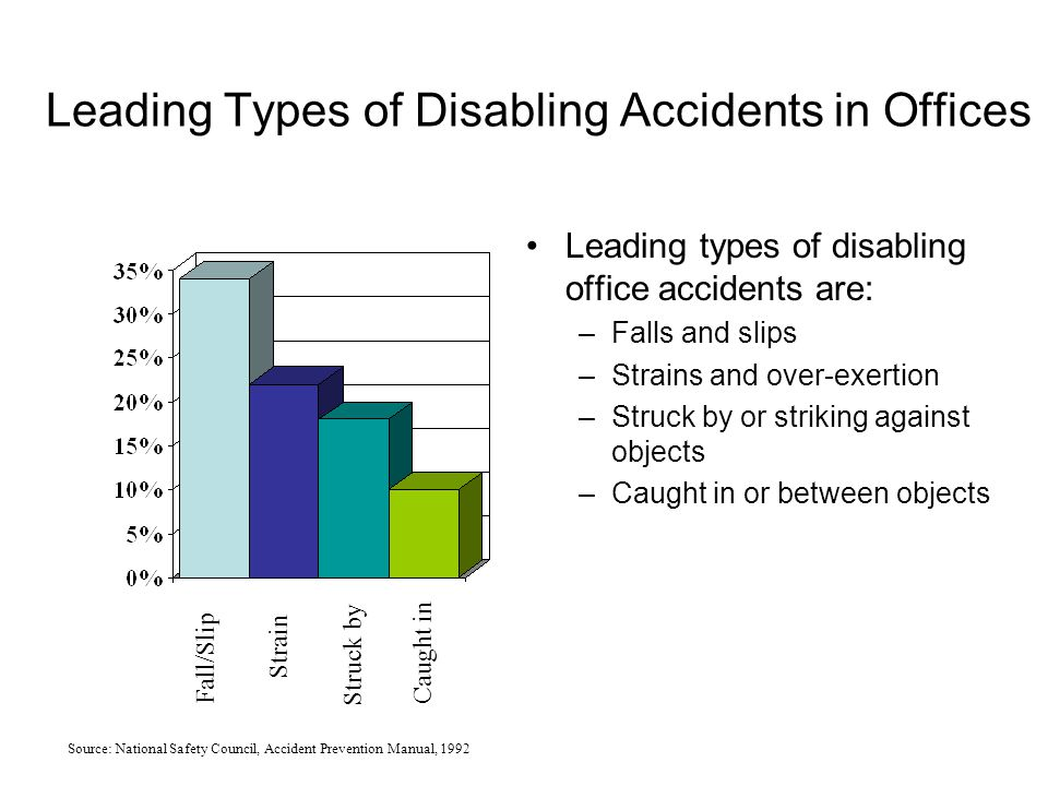 Leading Types of Disabling Accidents in Offices