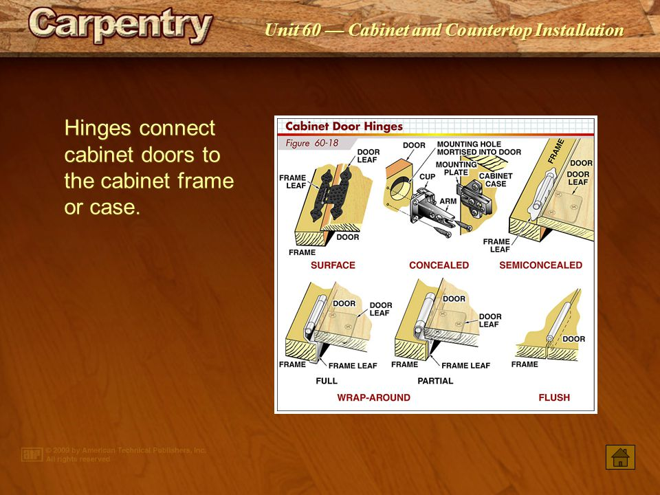 Hinges connect cabinet doors to the cabinet frame or case.