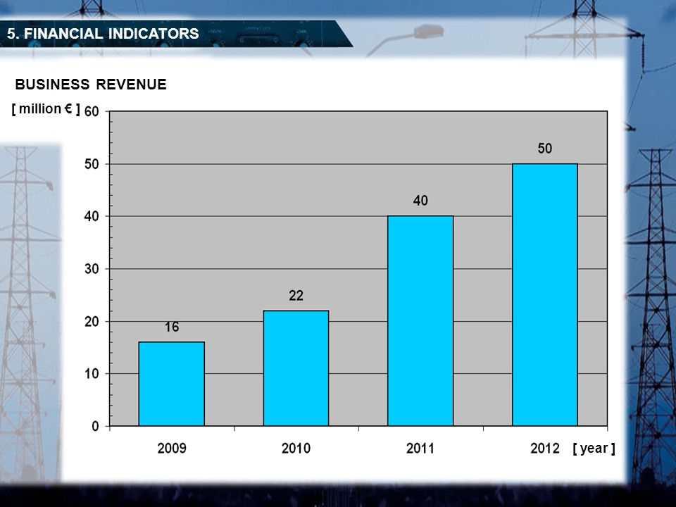 5. FINANCIAL INDICATORS BUSINESS REVENUE [ million € ] [ year ]