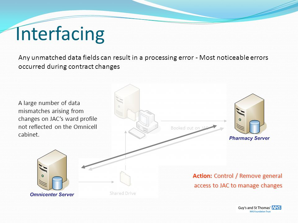Interfacing Any unmatched data fields can result in a processing error - Most noticeable errors occurred during contract changes.