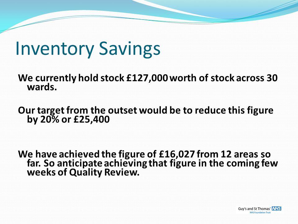 Inventory Savings