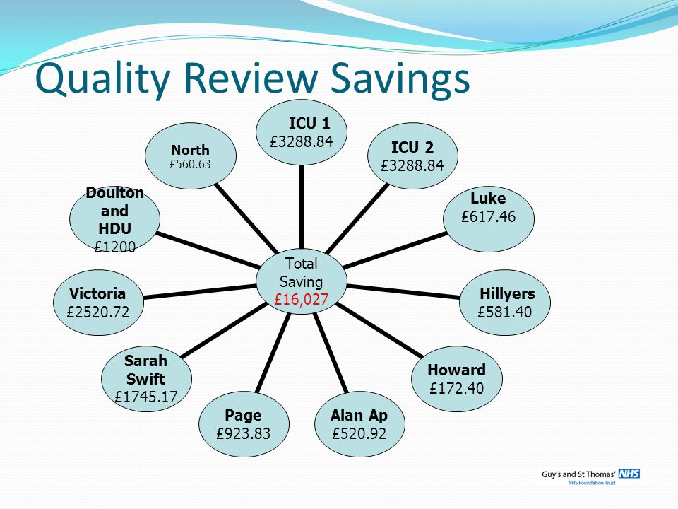Quality Review Savings