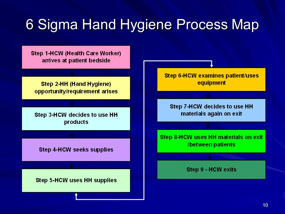 6 Sigma Hand Hygiene Process Map