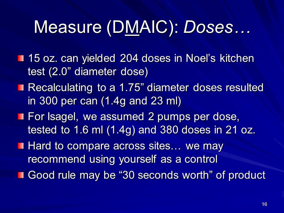 Measure (DMAIC): Doses…